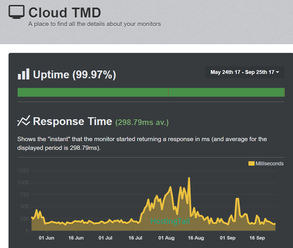 TMDHosting Cloud Sites Review 2