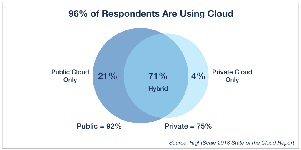 12 Trending Cloud Computing Statistics & Facts For 2019 5