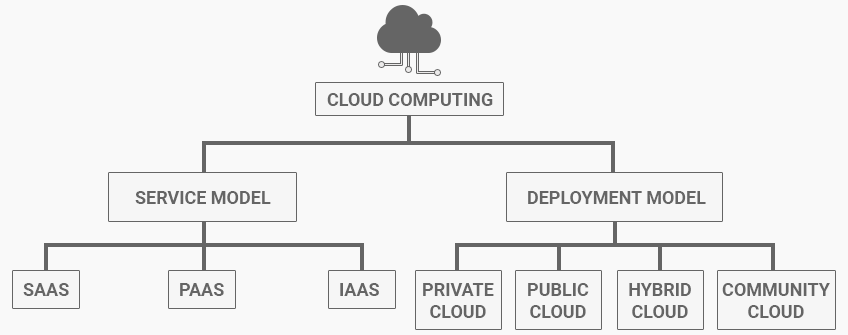 12 Trending Cloud Computing Statistics & Facts For 2019 4