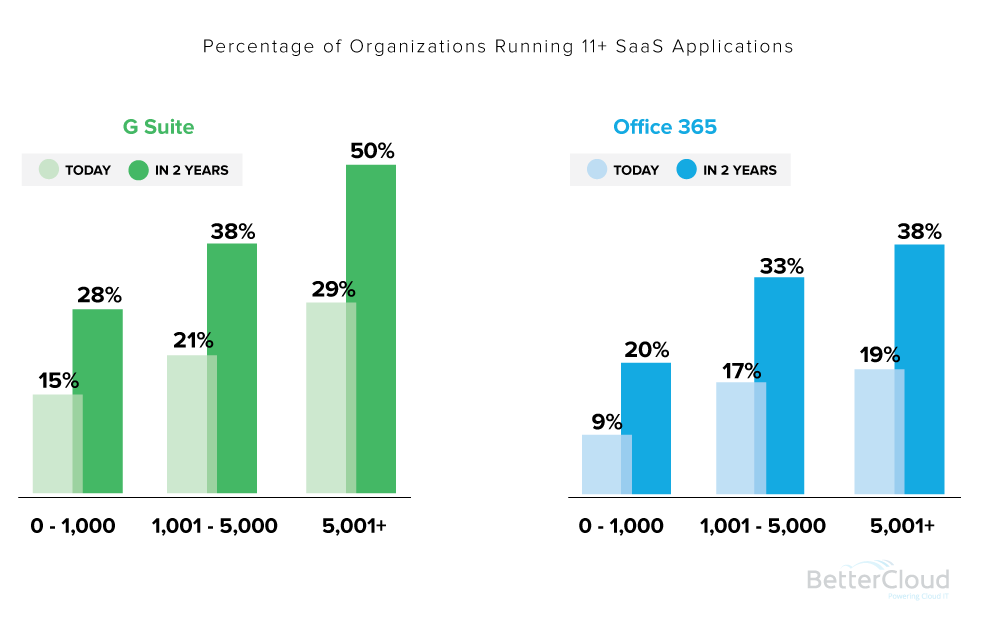 12 Trending Cloud Computing Statistics & Facts For 2019 3